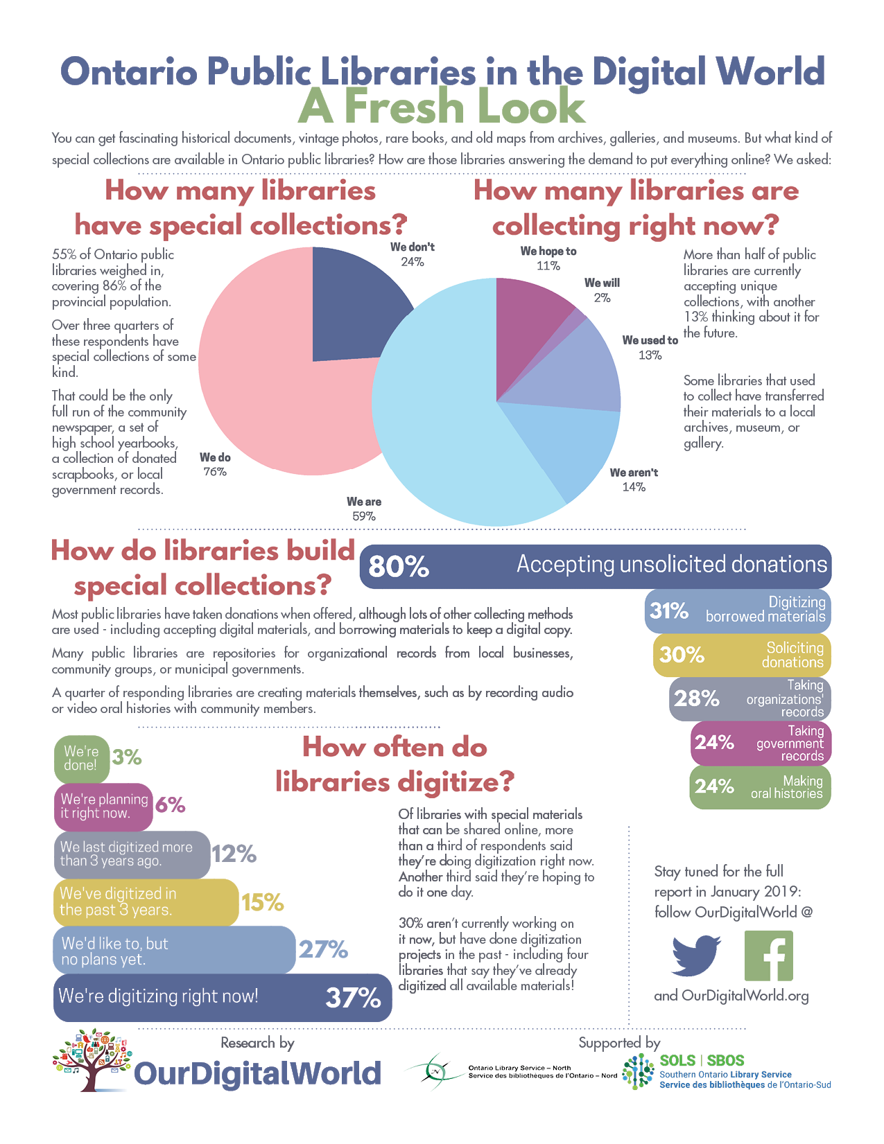 ODW-DigitizationInOntarioPublicLibraries-FactSheet